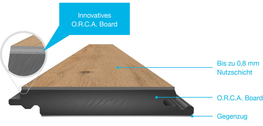 innnovatives-orca-board